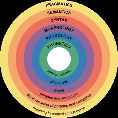 Estructuras del lenguaje