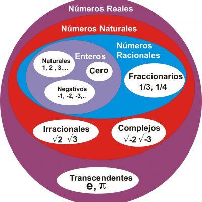 Sistemas de los números